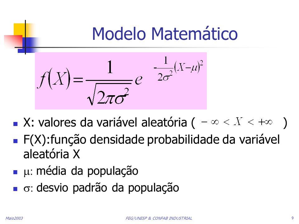 Modelo Matemático X: valores da variável aleatória ( )