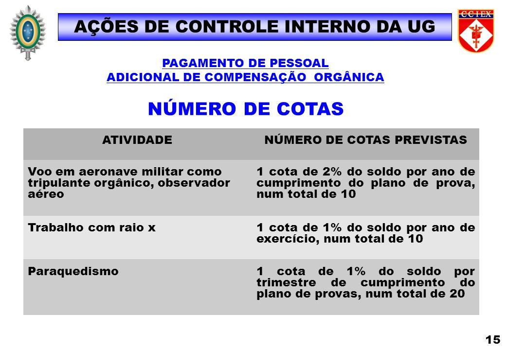 AÇÕES DE CONTROLE INTERNO DA UG ADICIONAL DE COMPENSAÇÃO ORGÂNICA