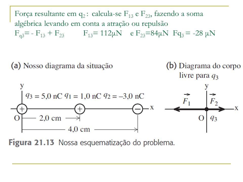 Força resultante em q2 : calcula-se F13 e F23, fazendo a soma algébrica levando em conta a atração ou repulsão Fq3= - F13 + F23 F13= 112μN e F23=84μN Fq3 = -28 μN