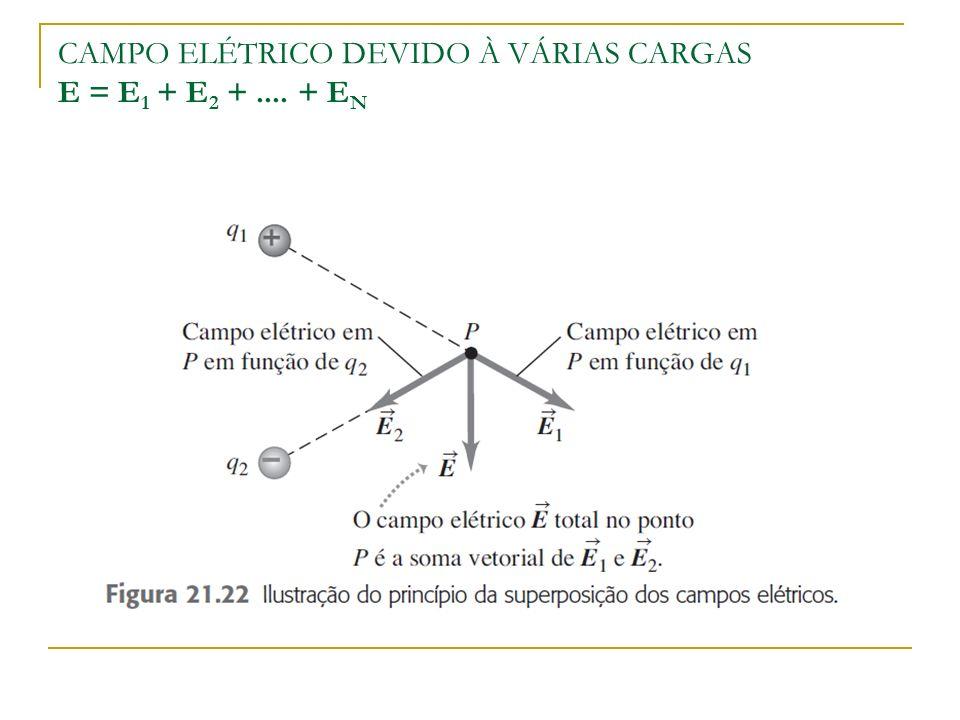 CAMPO ELÉTRICO DEVIDO À VÁRIAS CARGAS E = E1 + E2 + .... + EN