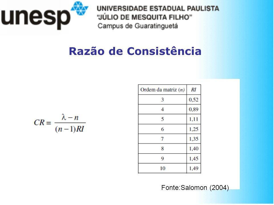 Razão de Consistência Fonte:Salomon (2004)