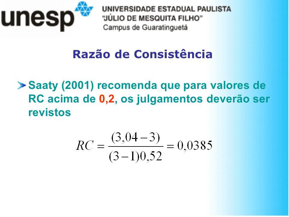 Razão de Consistência Saaty (2001) recomenda que para valores de RC acima de 0,2, os julgamentos deverão ser revistos.