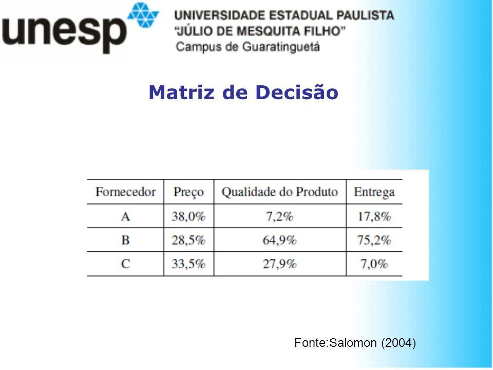 Matriz de Decisão Fonte:Salomon (2004)