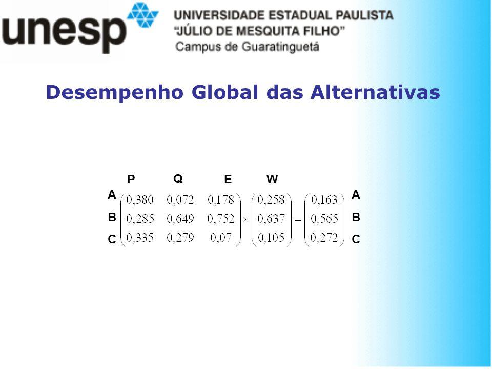 Desempenho Global das Alternativas