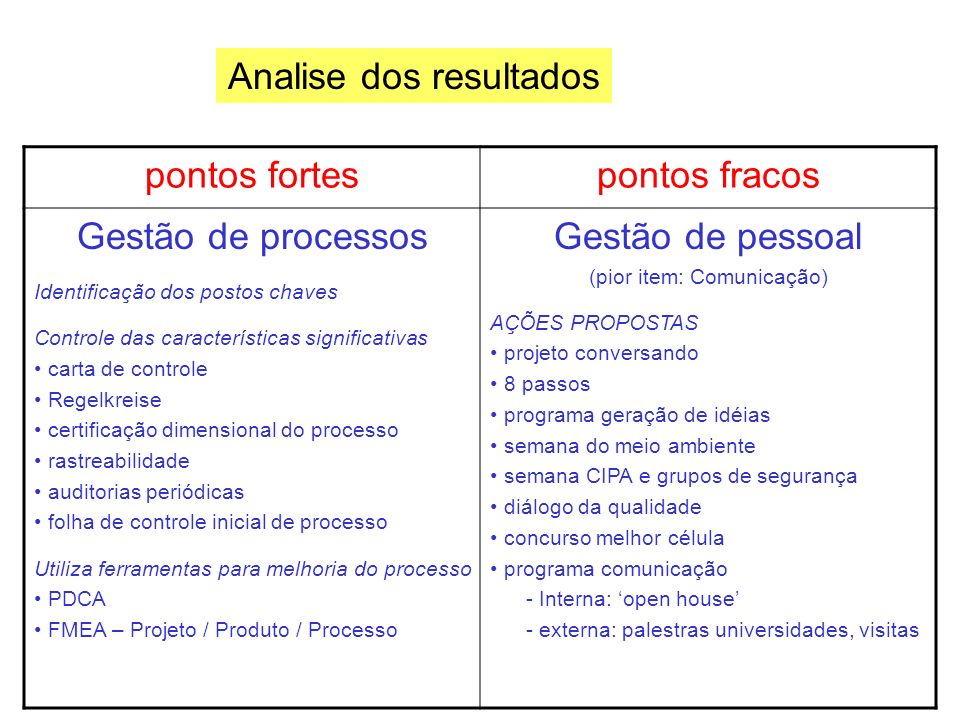 Analise dos resultados pontos fortes pontos fracos Gestão de processos