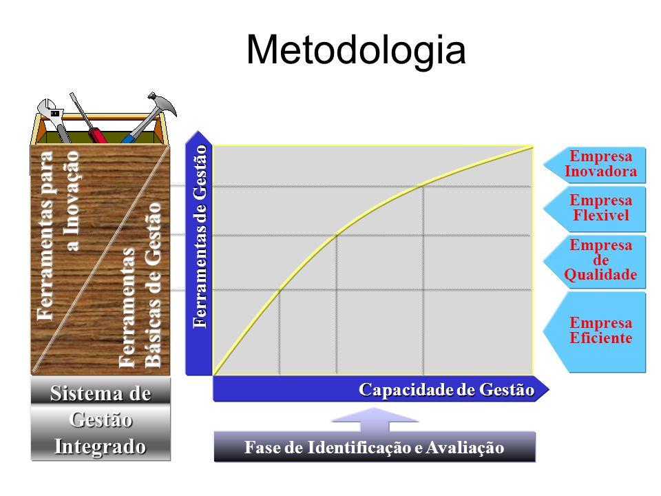 Sistema de Gestão Integrado Fase de Identificação e Avaliação