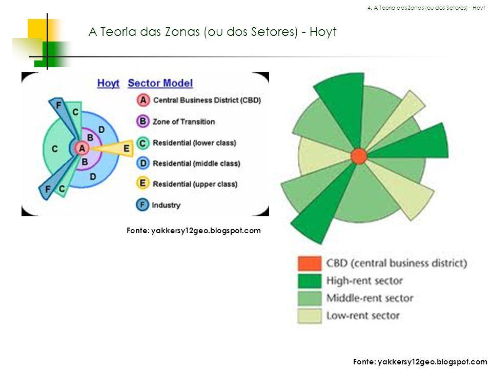 A Teoria das Zonas (ou dos Setores) - Hoyt