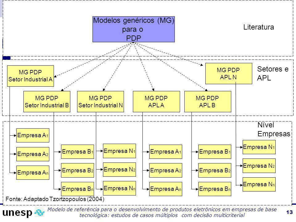 Modelos genéricos (MG)