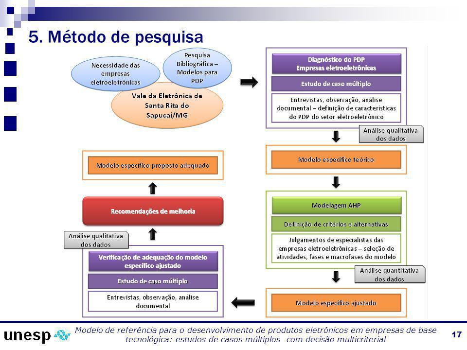 5. Método de pesquisa 17