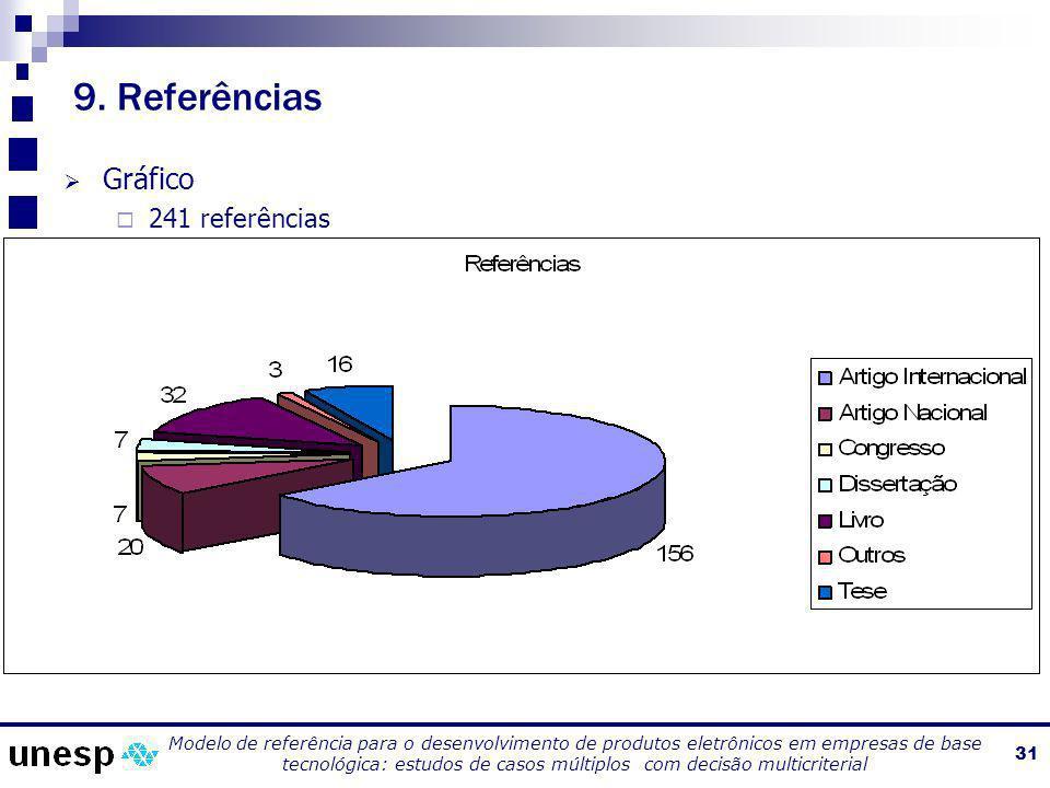 9. Referências Gráfico 241 referências