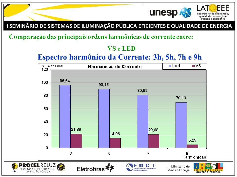 Espectro harmônico da Corrente: 3h, 5h, 7h e 9h