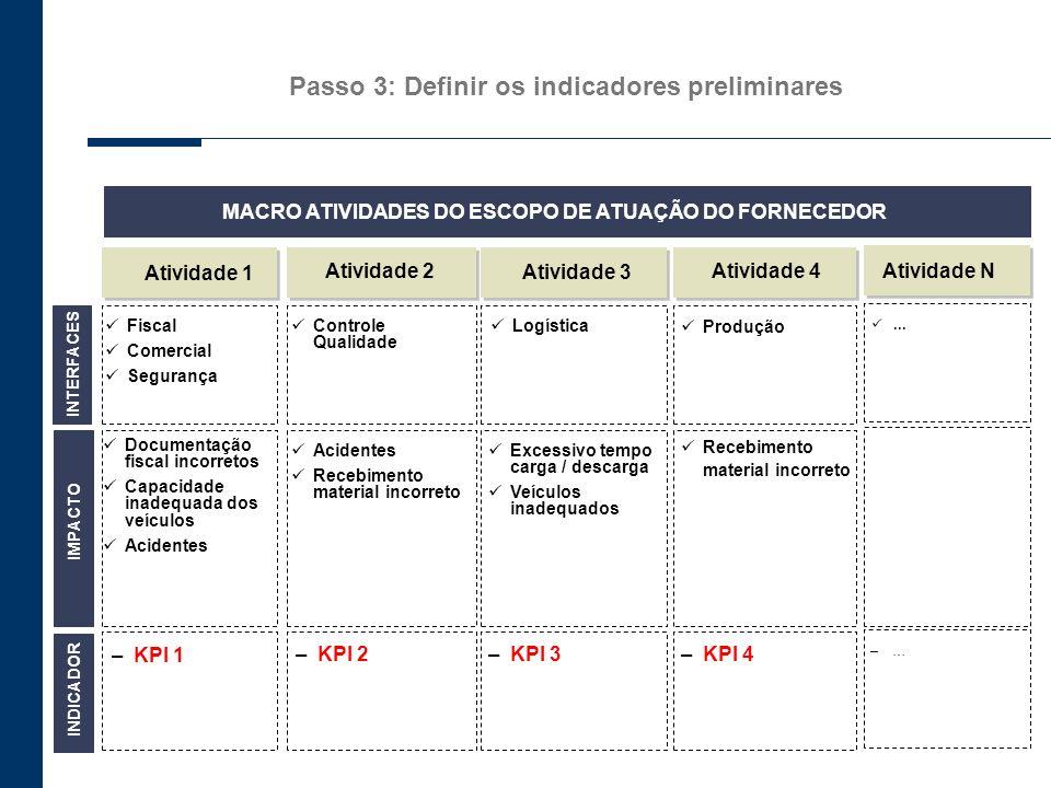 Passo 3: Definir os indicadores preliminares