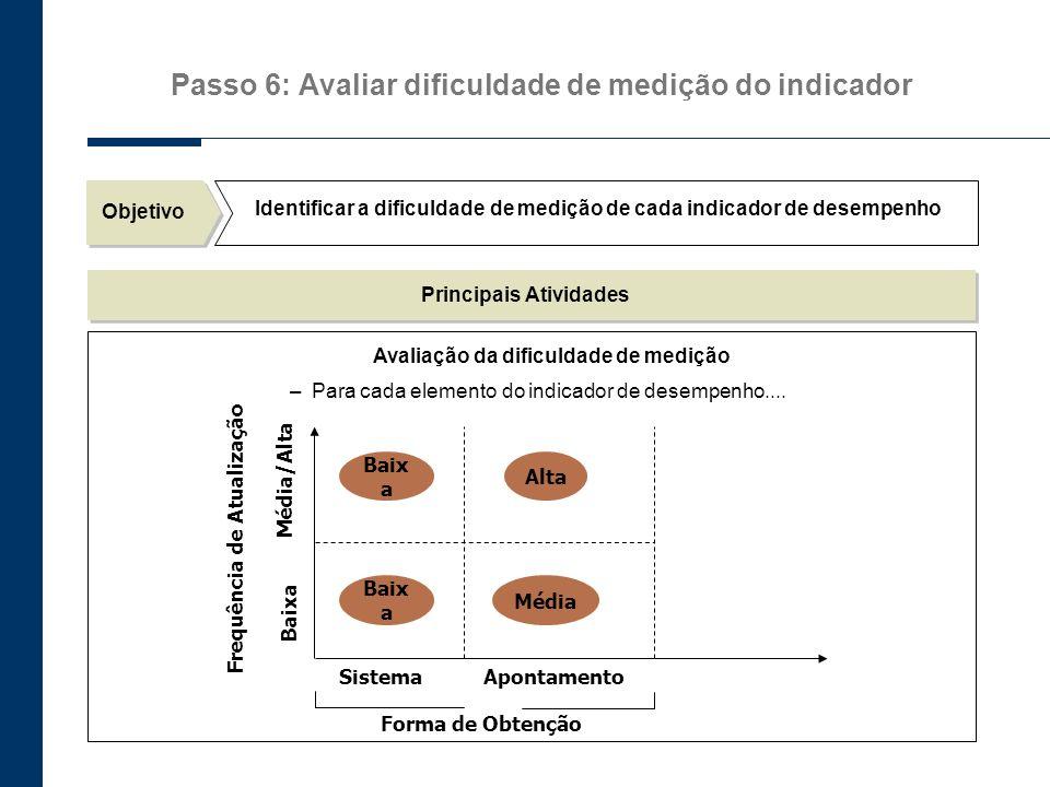 Passo 6: Avaliar dificuldade de medição do indicador