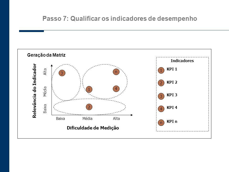 Passo 7: Qualificar os indicadores de desempenho
