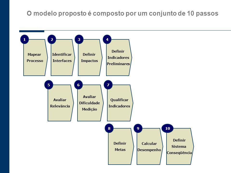 O modelo proposto é composto por um conjunto de 10 passos