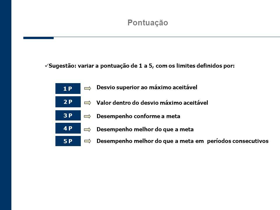 Pontuação Sugestão: variar a pontuação de 1 a 5, com os limites definidos por: 1 P. Desvio superior ao máximo aceitável.