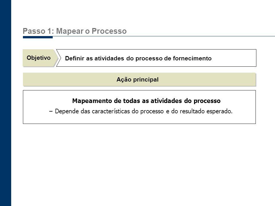 Passo 1: Mapear o Processo
