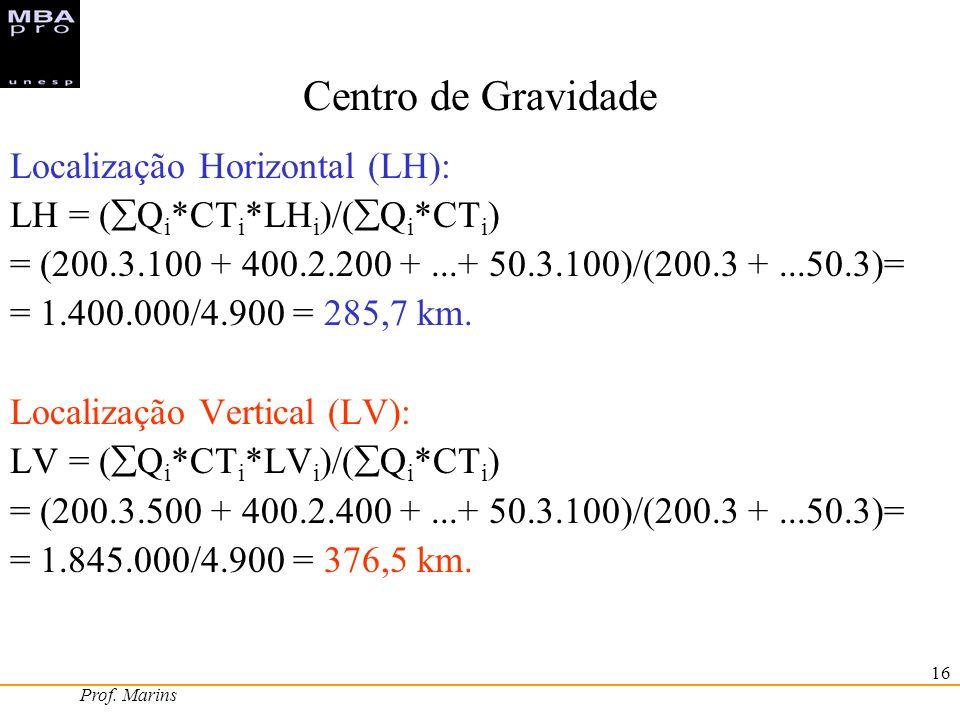 Centro de Gravidade Localização Horizontal (LH):