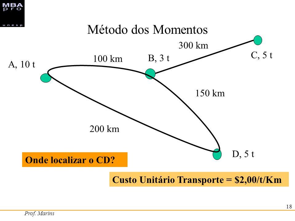 Método dos Momentos 300 km C, 5 t 100 km B, 3 t A, 10 t 150 km 200 km