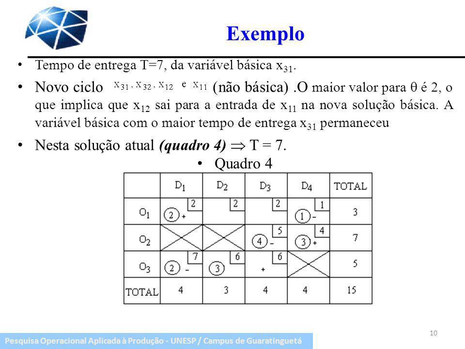 ExemploTempo de entrega T=7, da variável básica x31.