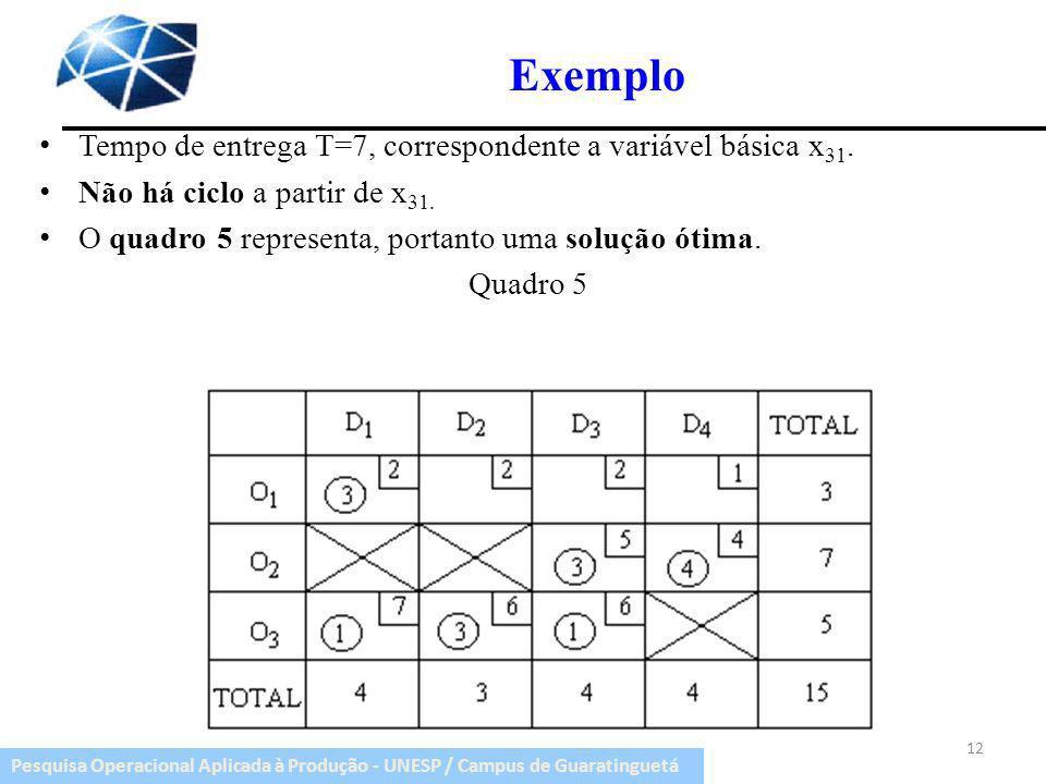 Exemplo Tempo de entrega T=7, correspondente a variável básica x31.