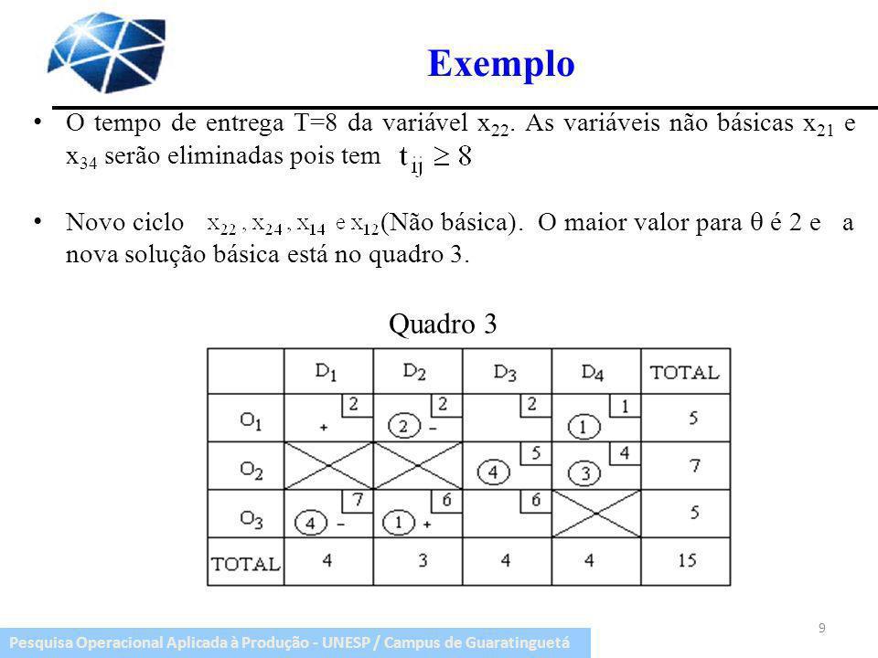 ExemploO tempo de entrega T=8 da variável x22. As variáveis não básicas x21 e x34 serão eliminadas pois tem.
