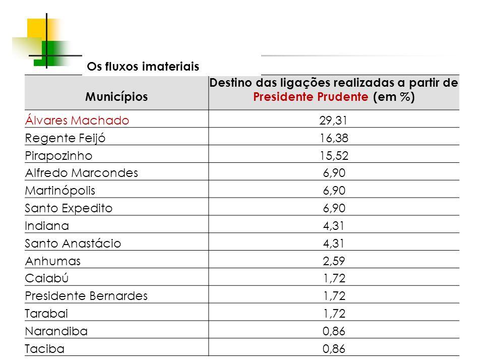 Destino das ligações realizadas a partir de Presidente Prudente (em %)