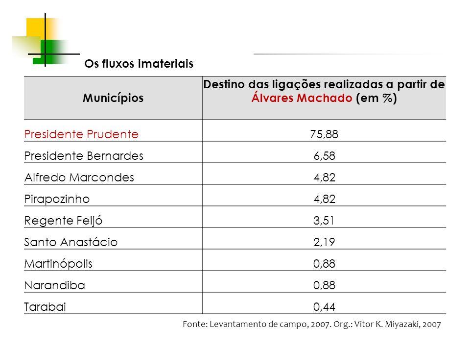 Destino das ligações realizadas a partir de Álvares Machado (em %)