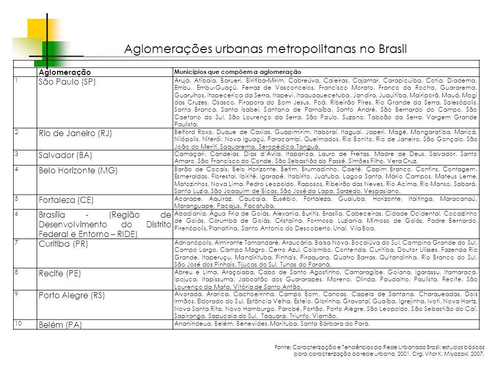 Aglomerações urbanas metropolitanas no Brasil