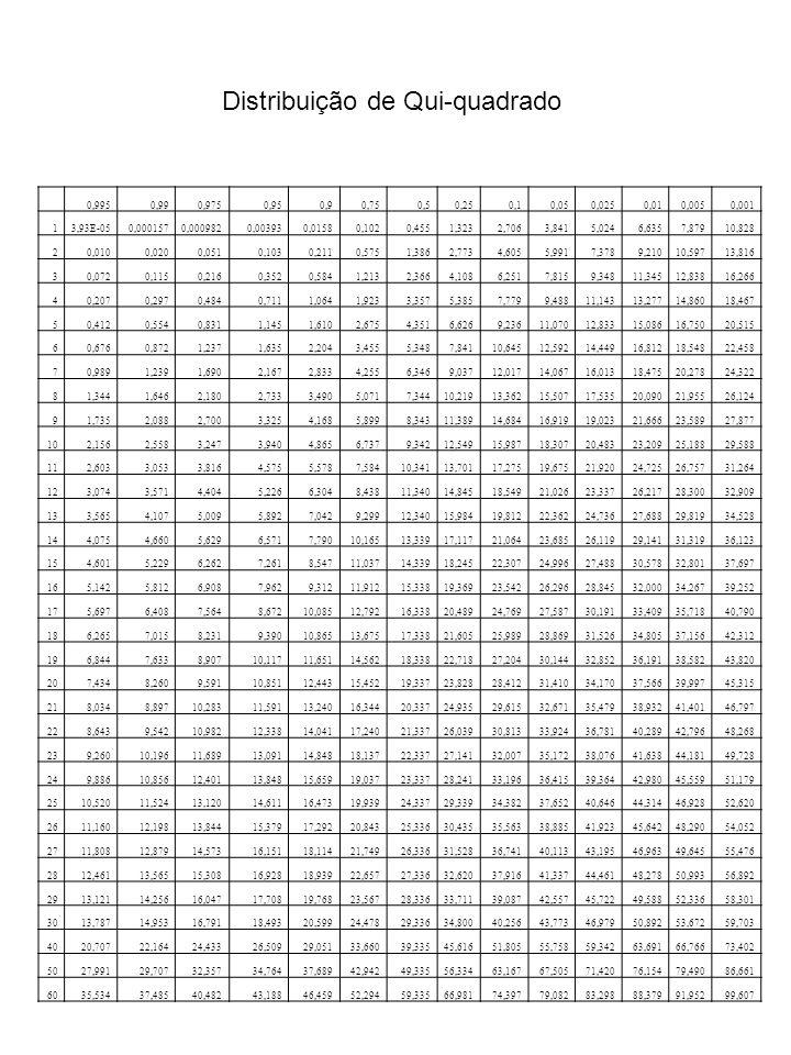 Distribuição de Qui-quadrado