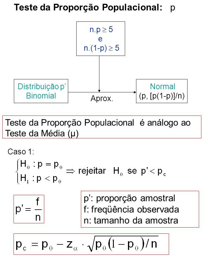 Teste da Proporção Populacional: p