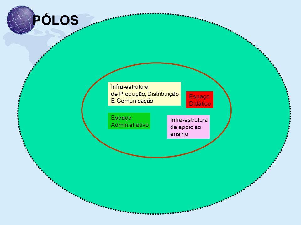 PÓLOS Infra-estrutura de Produção, Distribuição E Comunicação Espaço