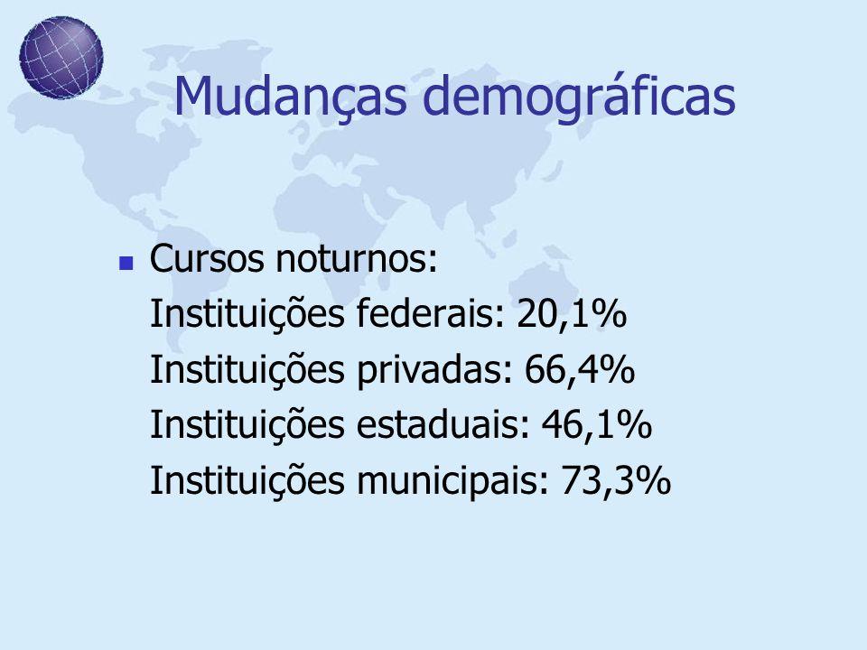 Mudanças demográficas