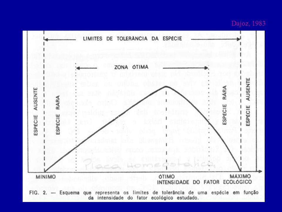 Dajoz, 1983