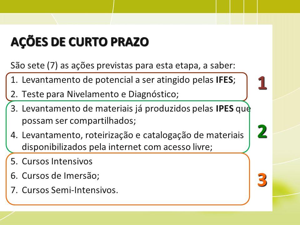 AÇÕES DE CURTO PRAZO São sete (7) as ações previstas para esta etapa, a saber: Levantamento de potencial a ser atingido pelas IFES;