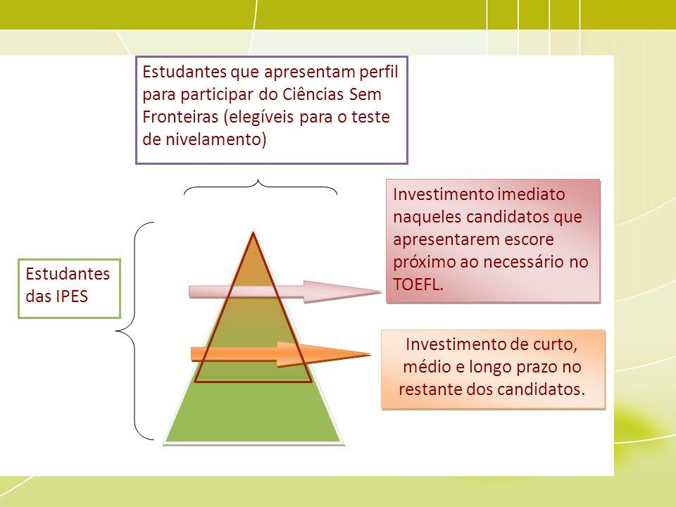 Investimento de curto, médio e longo prazo no restante dos candidatos.