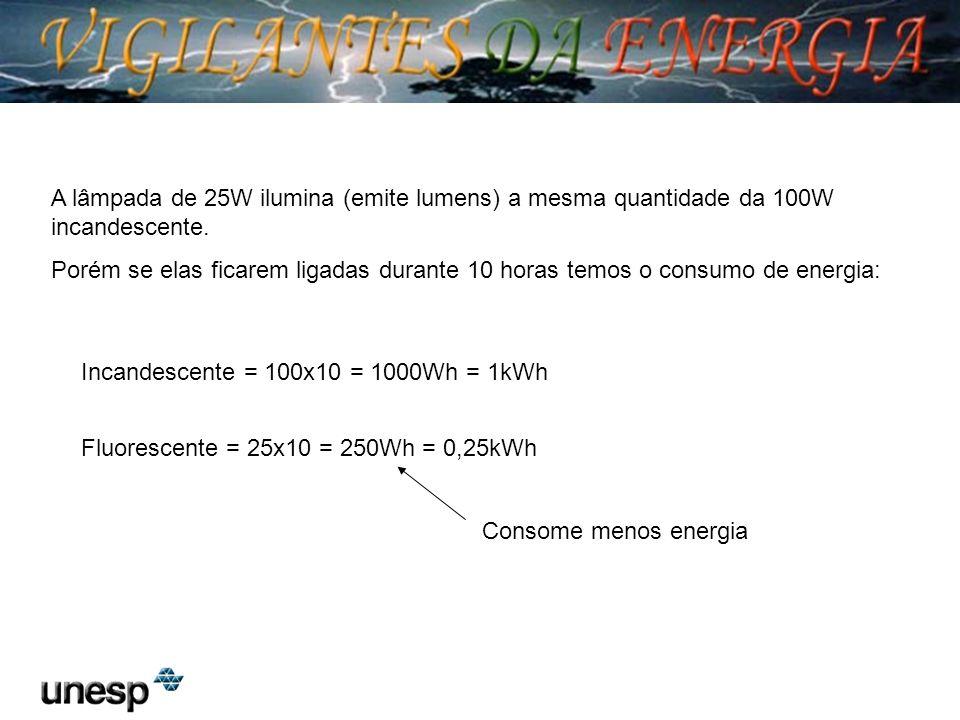 A lâmpada de 25W ilumina (emite lumens) a mesma quantidade da 100W incandescente.