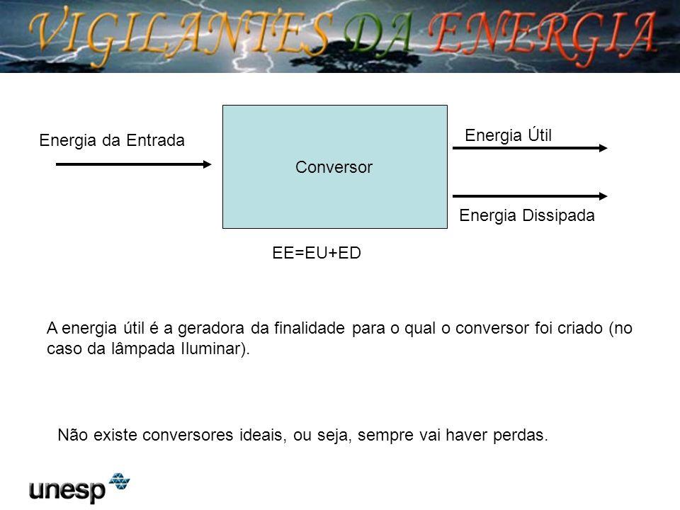 Conversor Energia Útil. Energia da Entrada. Energia Dissipada. EE=EU+ED.