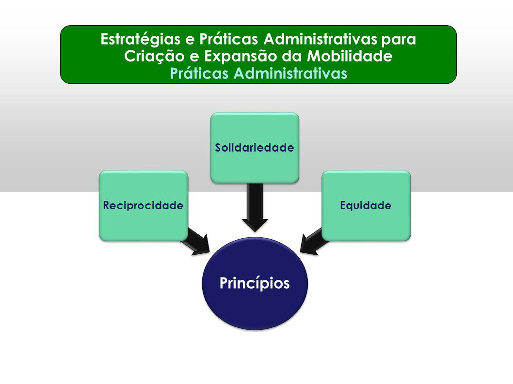 Estratégias e Práticas Administrativas para Criação e Expansão da Mobilidade Práticas Administrativas