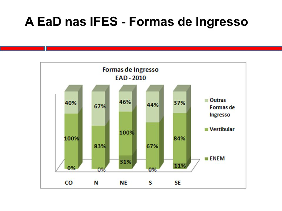 A EaD nas IFES - Formas de Ingresso