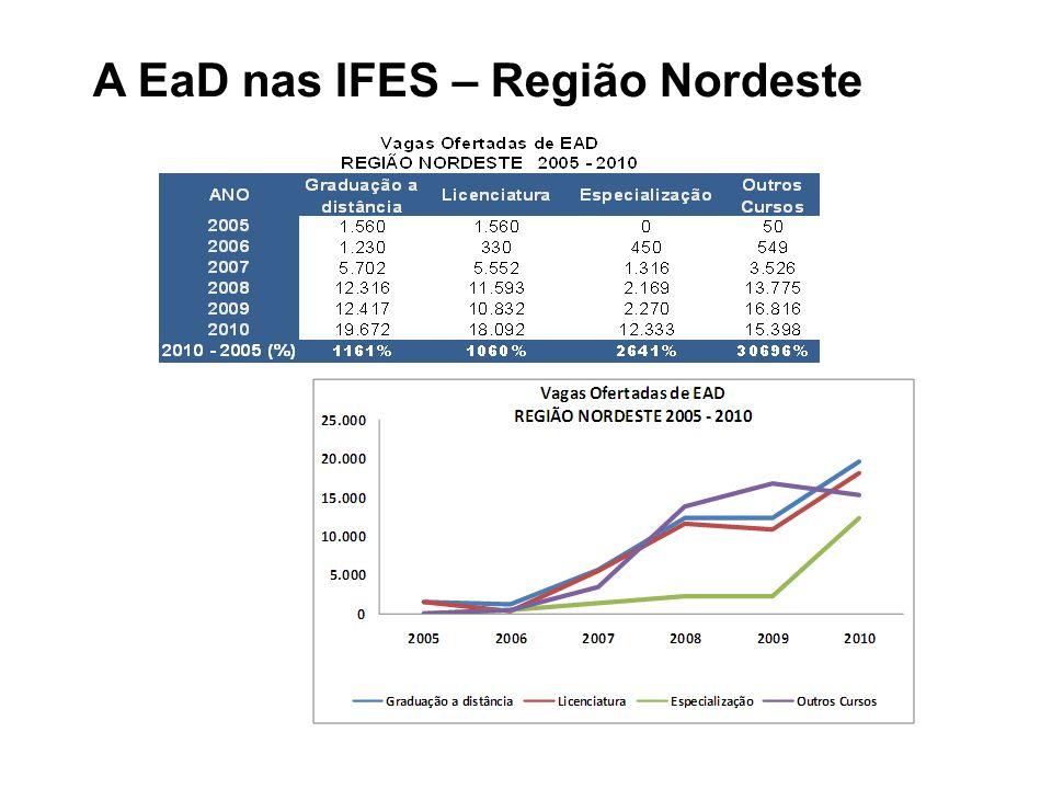A EaD nas IFES – Região Nordeste