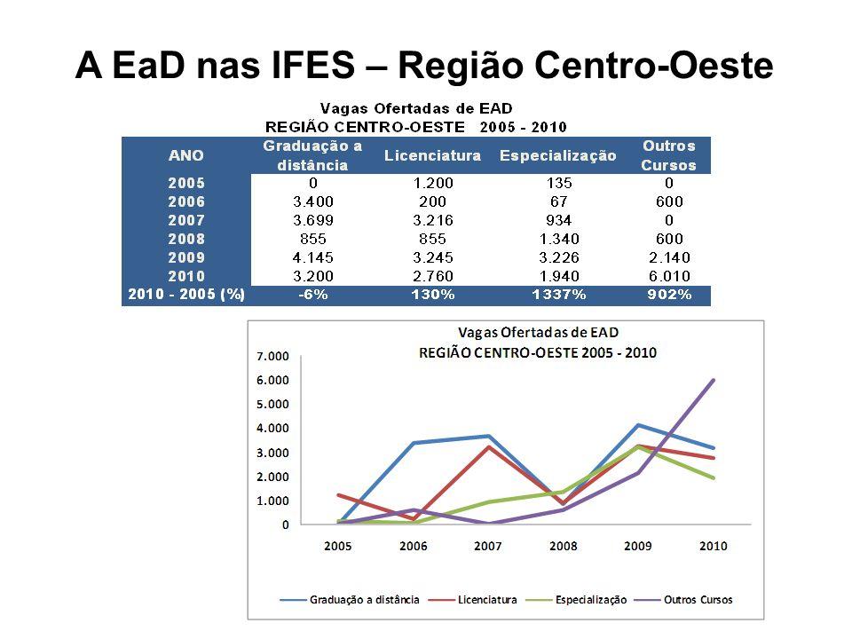 A EaD nas IFES – Região Centro-Oeste