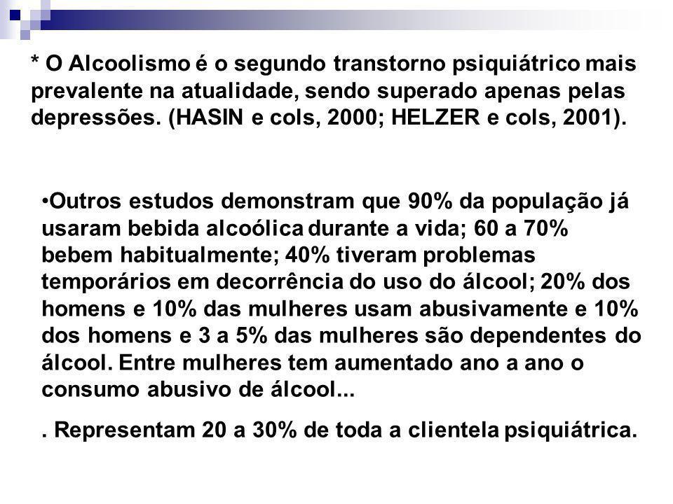 * O Alcoolismo é o segundo transtorno psiquiátrico mais prevalente na atualidade, sendo superado apenas pelas depressões. (HASIN e cols, 2000; HELZER e cols, 2001).