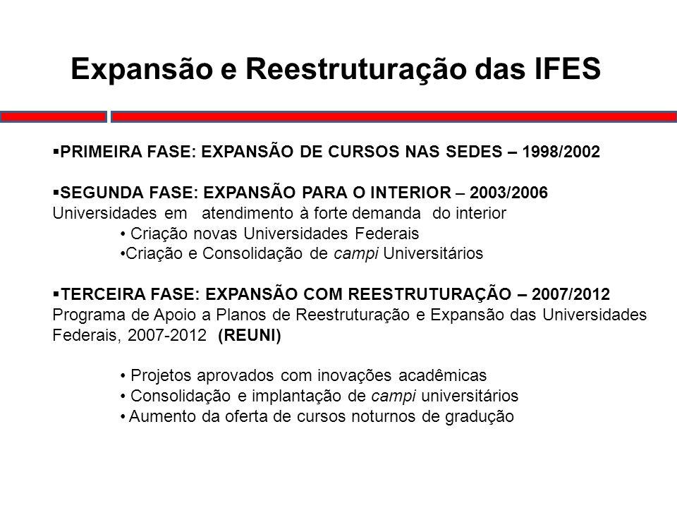 Expansão e Reestruturação das IFES