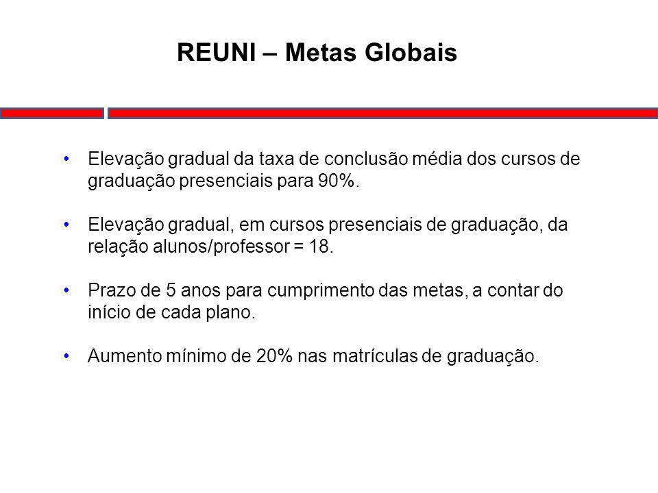 REUNI – Metas Globais Elevação gradual da taxa de conclusão média dos cursos de graduação presenciais para 90%.