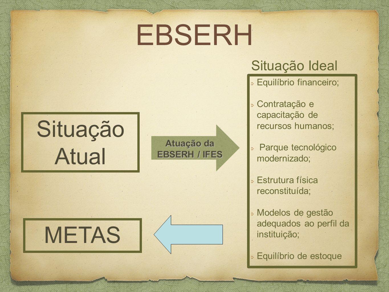 Atuação da EBSERH / IFES