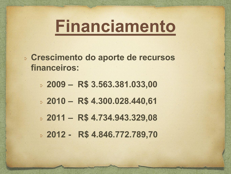 Financiamento Crescimento do aporte de recursos financeiros: