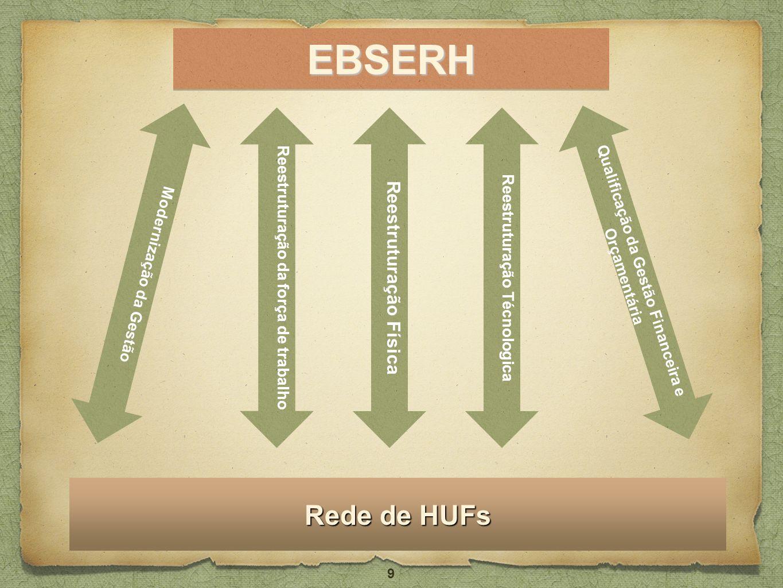 EBSERH Rede de HUFs Reestruturação Física