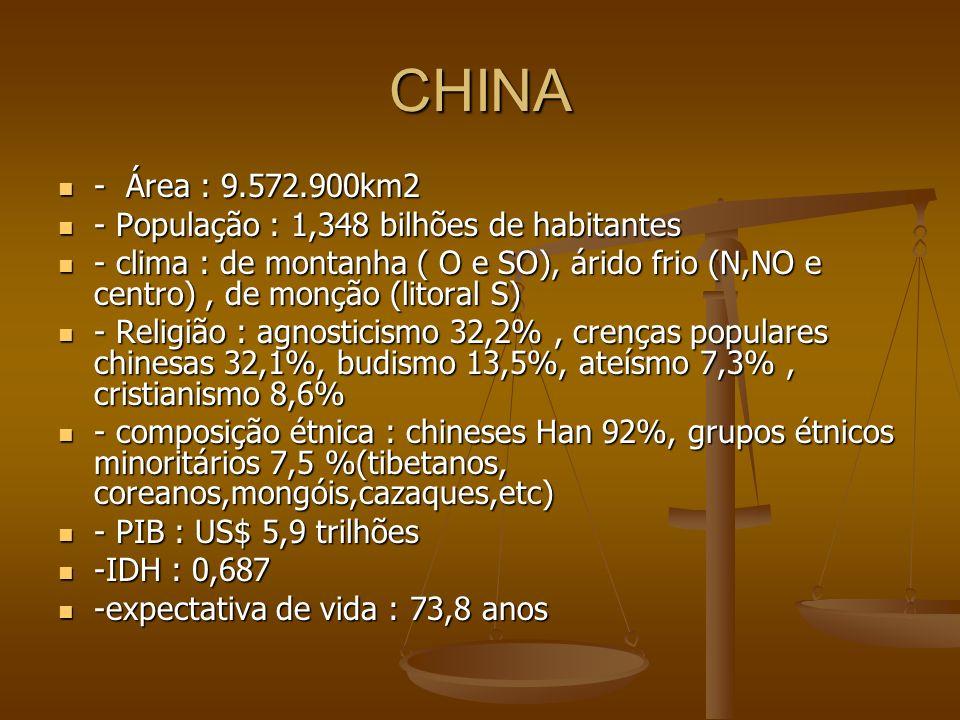 CHINA - Área : 9.572.900km2 - População : 1,348 bilhões de habitantes