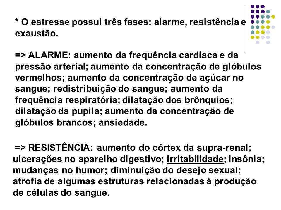 * O estresse possui três fases: alarme, resistência e exaustão.